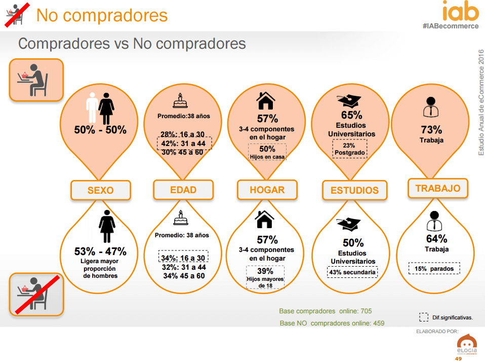 Ecommerce en España - perfil compradores online vs no compradores