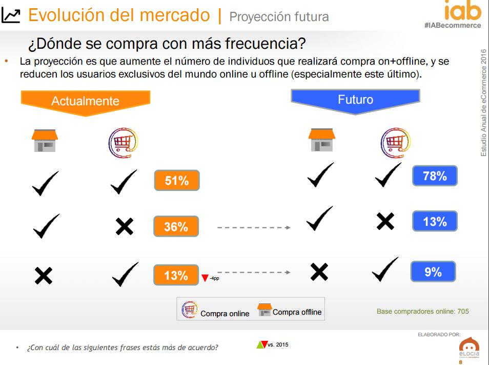 Ecommerce en España - usuarios online vs offline