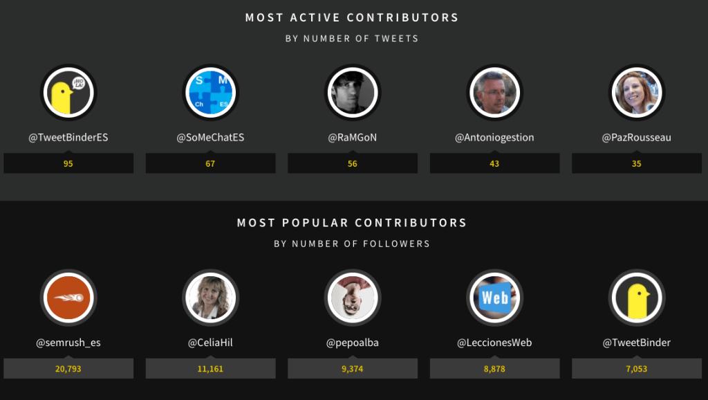 Rankings de usuarios Twitter chat Tweet Binder