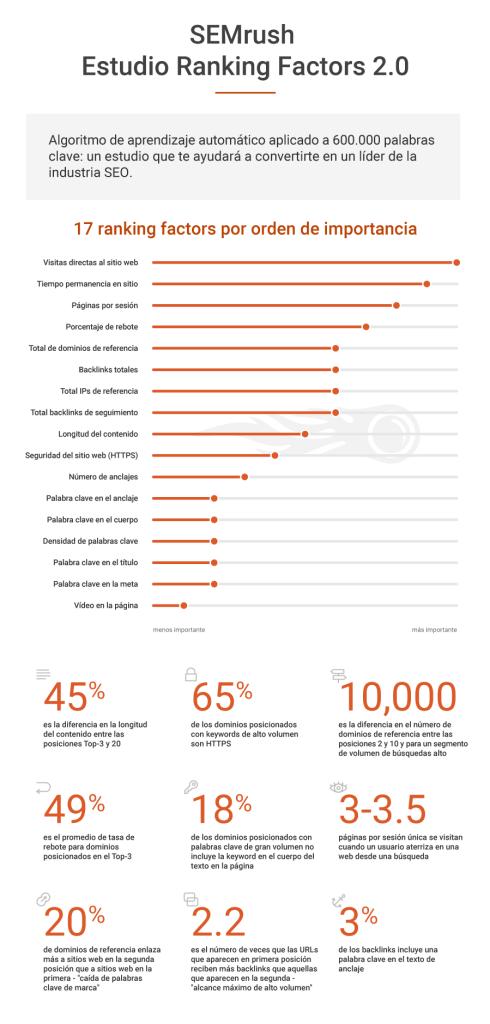 Estudio SEMrush ranking factors 2017 infografía
