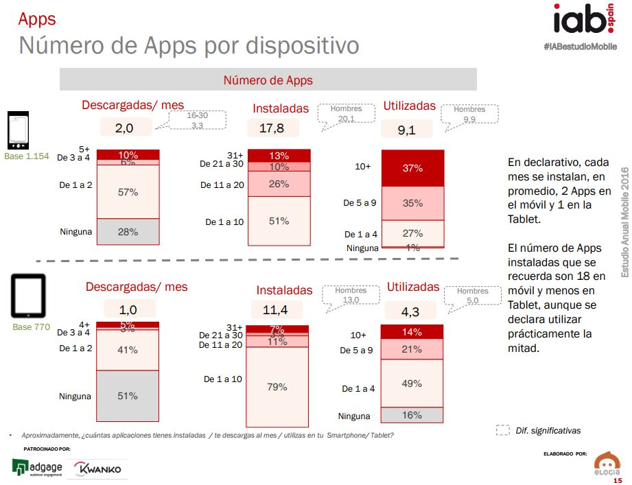 Marketing para apps estudio IAB Spain