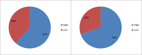 high_low_scene_2_episode_1_pie_charts
