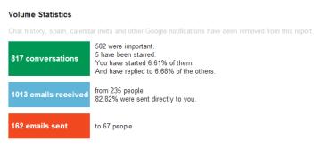 Gmail Meter - volume statistics