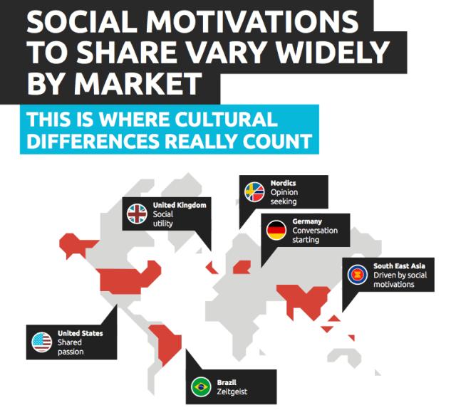 Abbildung 2 - Soziale Motivatoren fÅr das Teilen
