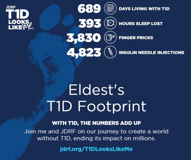 T1D Footprint