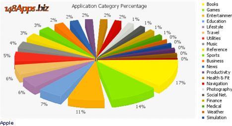 148Apps.biz view of iPhone apps