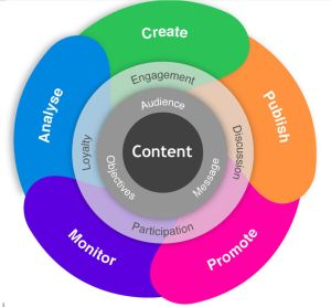 J.R. Atkins contenet marketing model