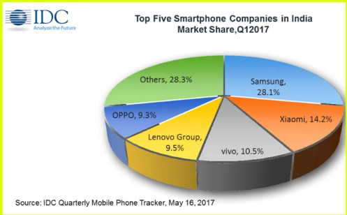 Top Mobile brand in India