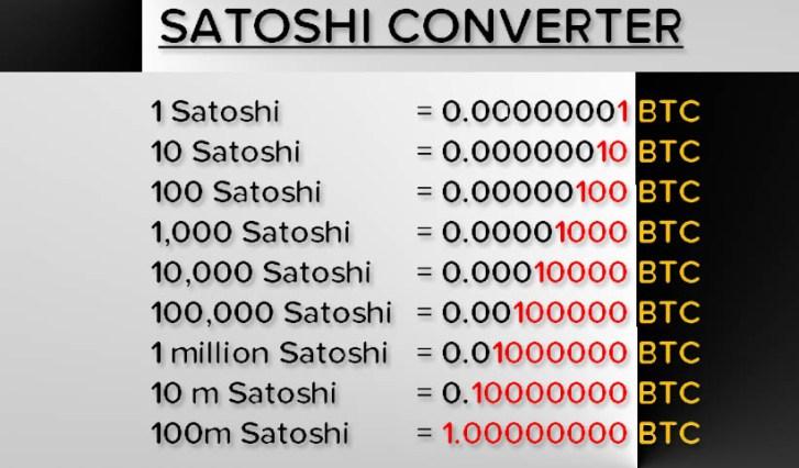 Unit of bitcoin