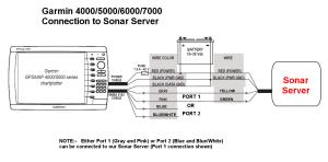 Connecter l'afficheur Garmin multifonction  Sonar Server