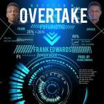MP3 : Frank Edwards ft. Joepraize - Overtake