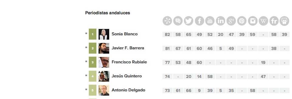 Ranking de Periodistas Andaluces Alianzo