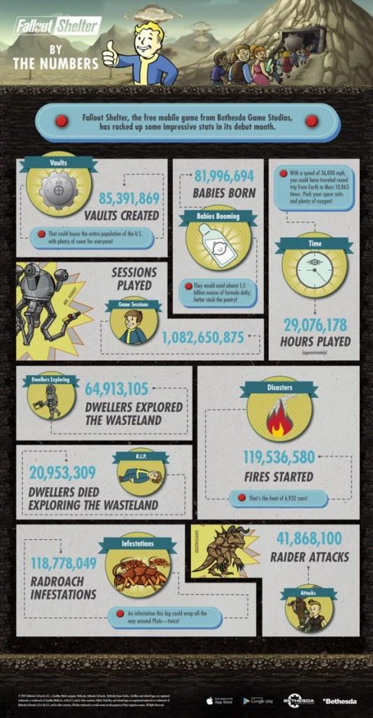 Los números de Fallout Shelter en una infografía