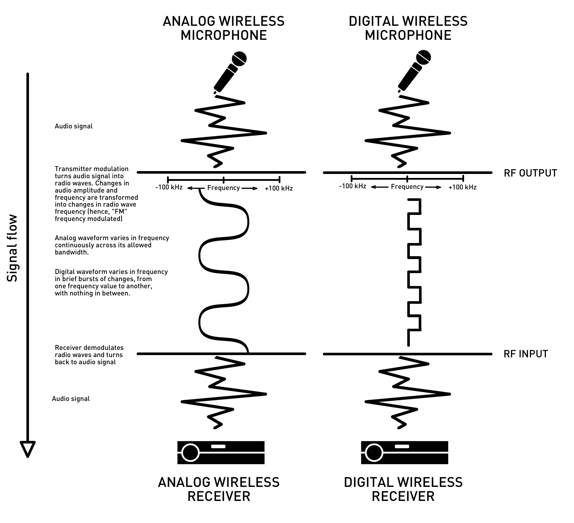 The Case For Digital Wireless Microphones