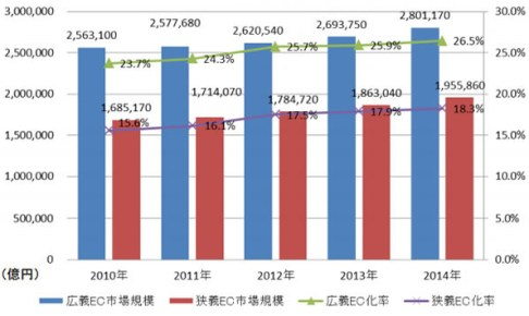 日本の BtoB-EC 市場規模の推移