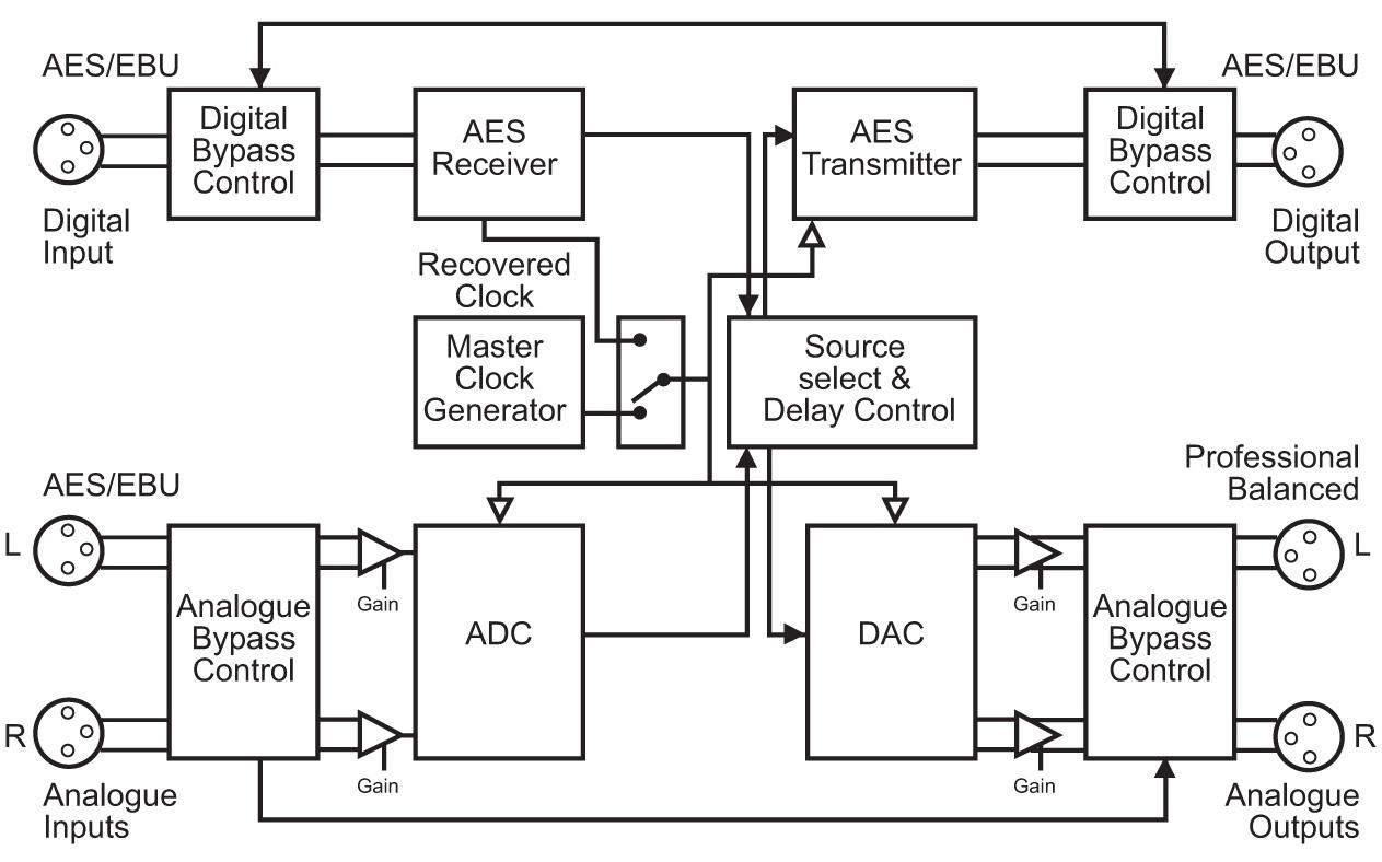 Sonifex Rb Ds2 Stereo Delay Synchroniser Amp Zeitzohnen Delay