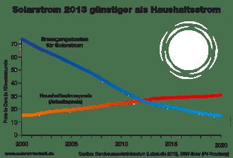 Solarstrom_günstiger_als_Haushaltsstrom
