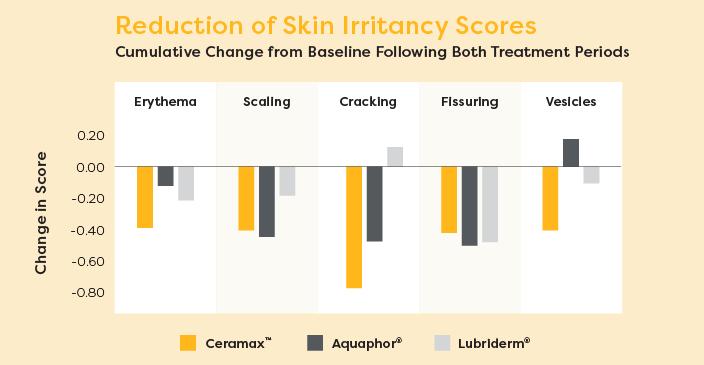 Lipogrid reduction of skin irritancy scores