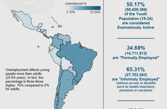#VizForSocialGood – LATAM Youth Unemployment