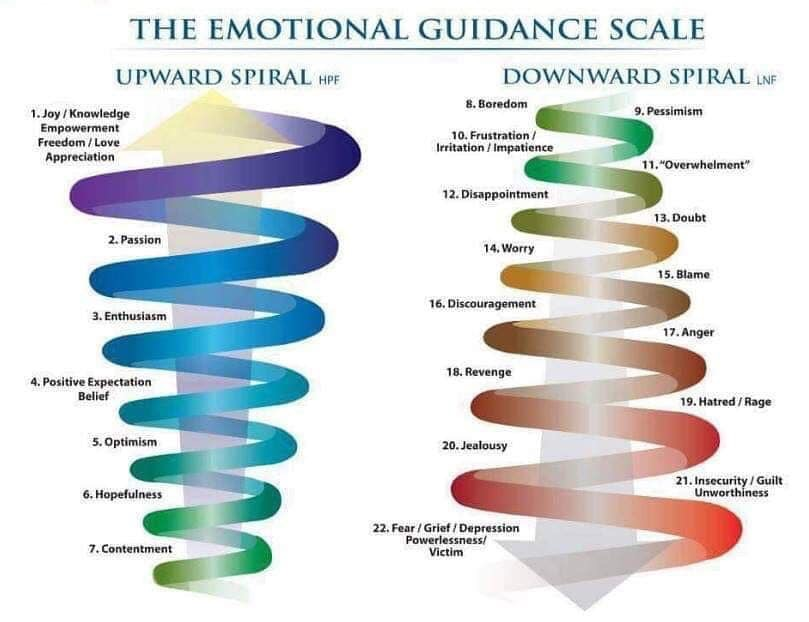 Shifting Your Emotions