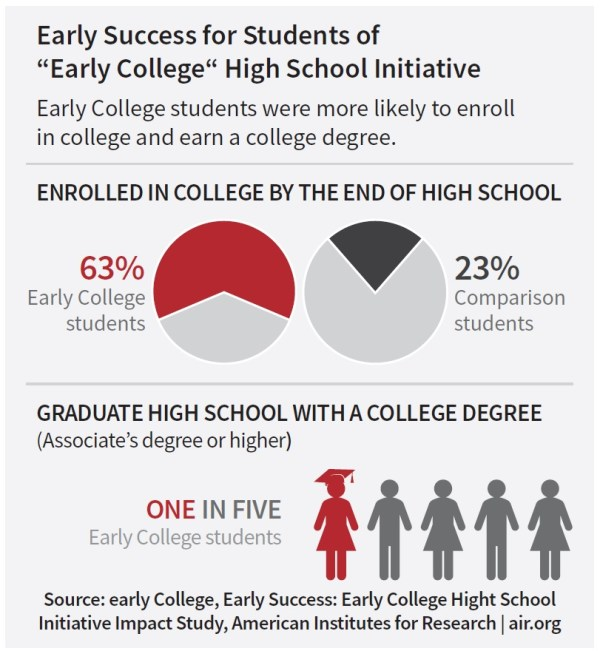 Early College Data