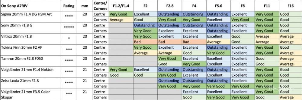 Sony FE 20mm F1.8 G sharpness-4