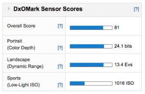 DXOMark - Nex-7 Sensor Score