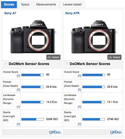 a7-vs-a7r-sensor