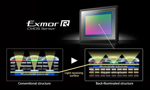 a7r2-backlit-sensor