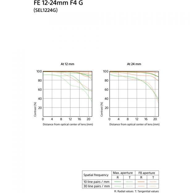 Sony FE 12-24mm f/4 G Lens MTF Chart