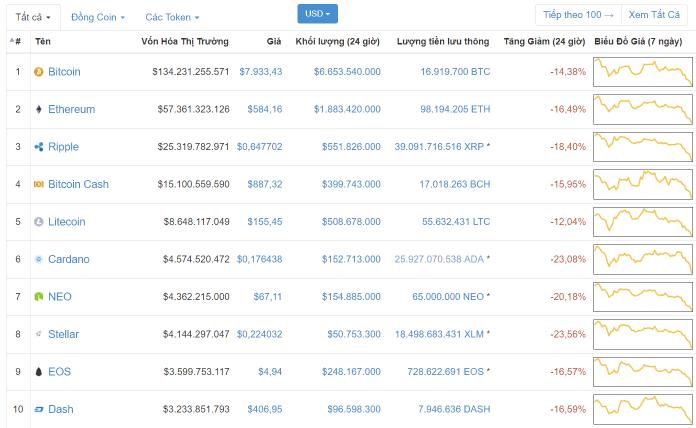 Bitcoin và thị trường tiền ảo giảm mạnh trước hàng loạt tin xấu