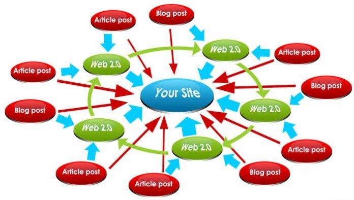 Những mô hình xây dựng backlink đơn giản được áp dụng phổ biến trong SEO