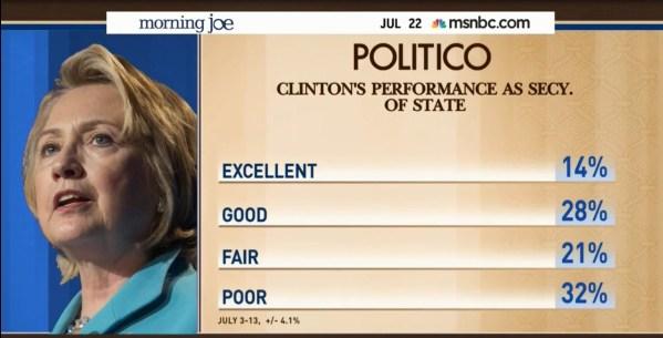 hillary clinton polling