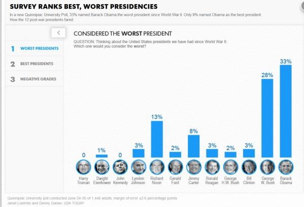 worst-presidents