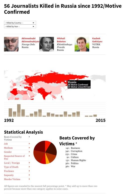 russian journalists killed