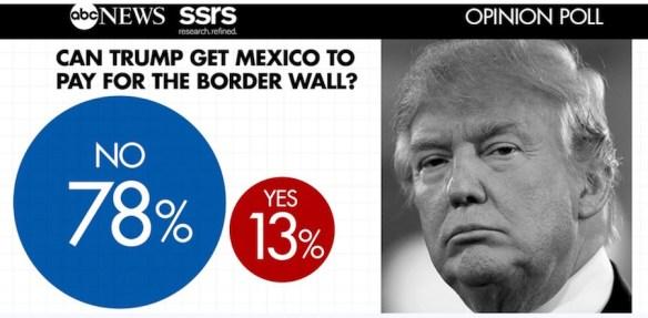 border wall mexico poll