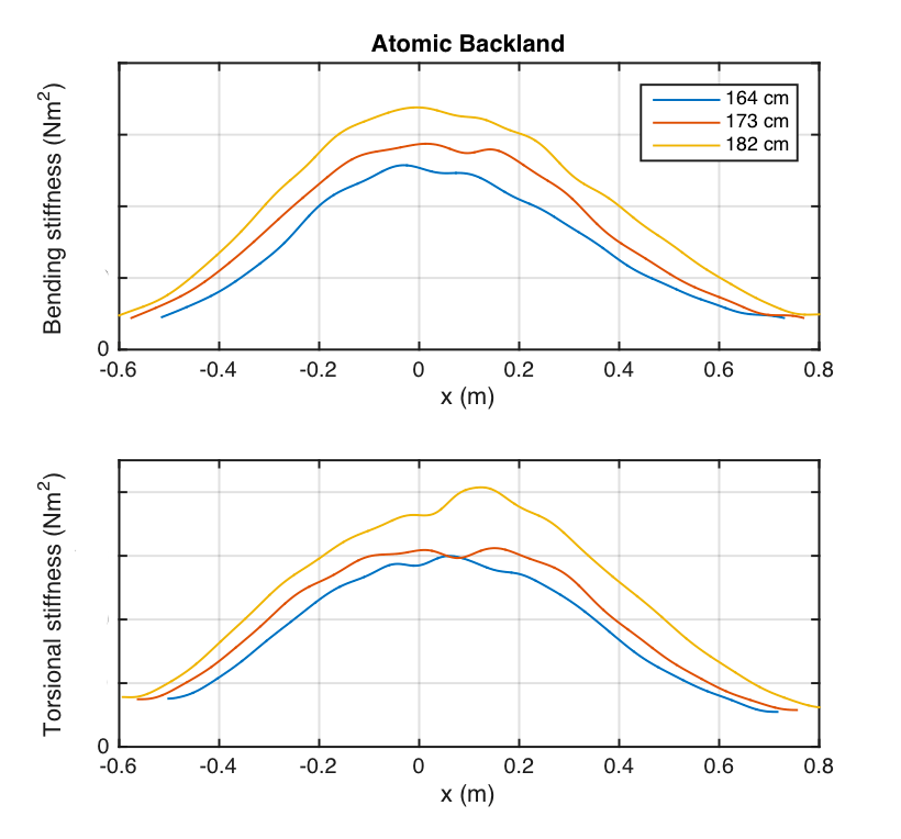 Atomic backland 2017 comparison of stiffness profile for bending and torsion between lengths (164-173-182)