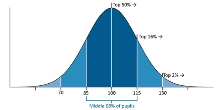 academic success stats