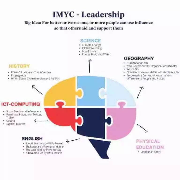 IMYC Leadership