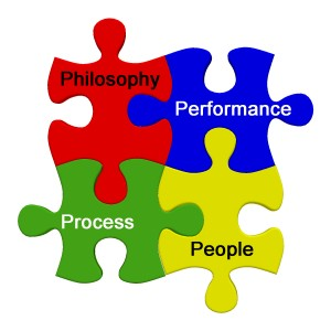 Philosophy, Process, Performance and People