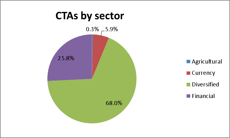 CTAs by sector