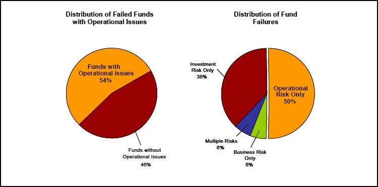 Fund Failures Pie chart