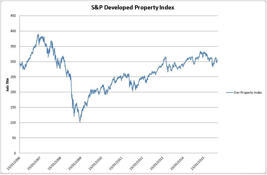 Property Index S&P