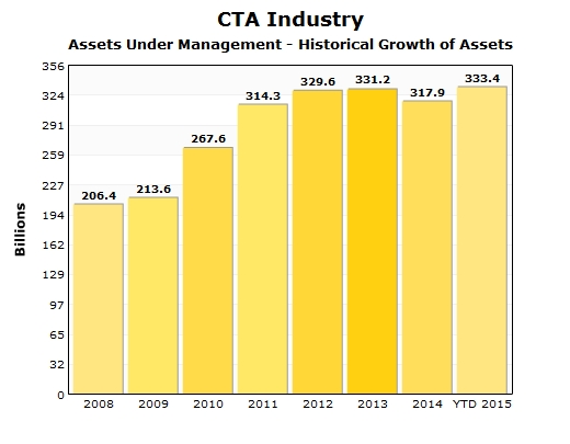CTA Industry - Assets Under Management