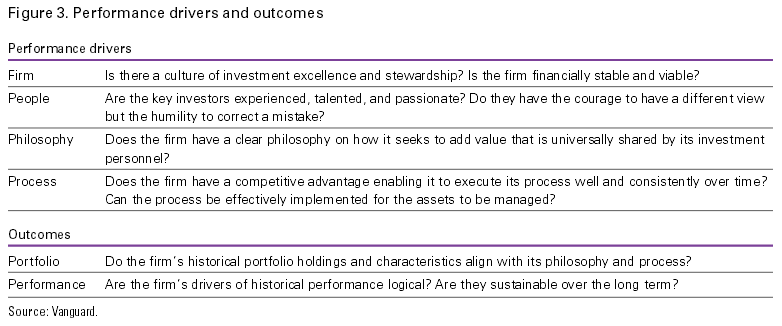 Figure 3. Performance drivers and outcomes