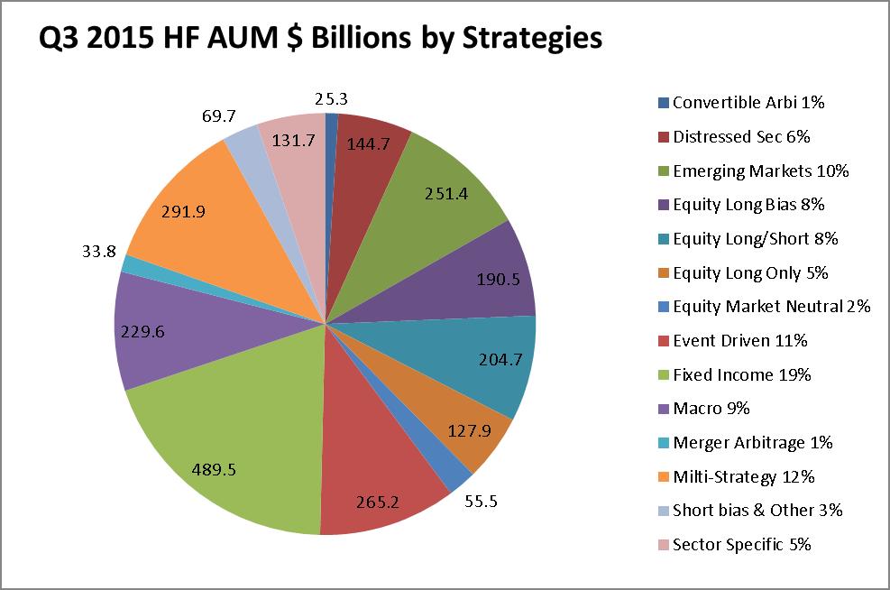 HF AUM by Strategy Q3v 2015