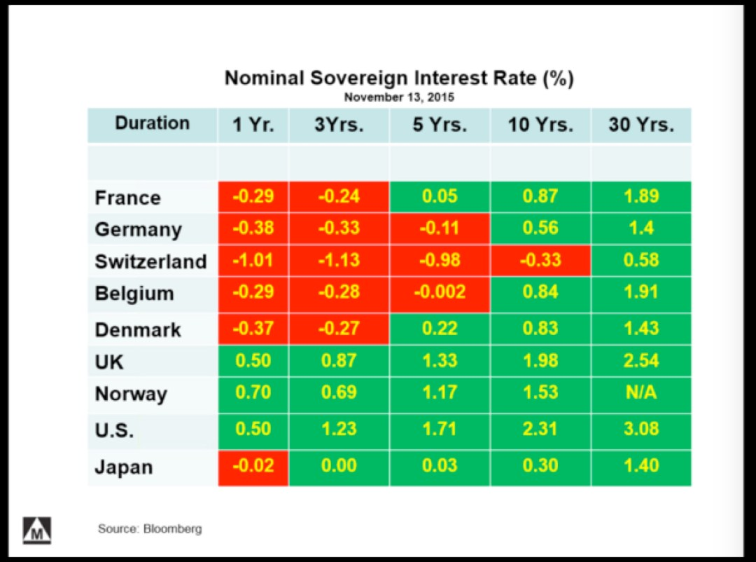 Nominal sovereign interst rates