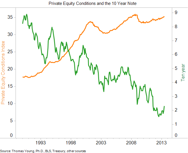 Private-Equity-Conditions-and-the-10-Year-Note