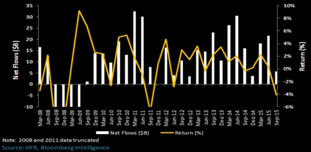 HFR Hedge Fund Net Inflows