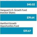 No Sign of a Turnaround in Pre-IPO Market Fortunes